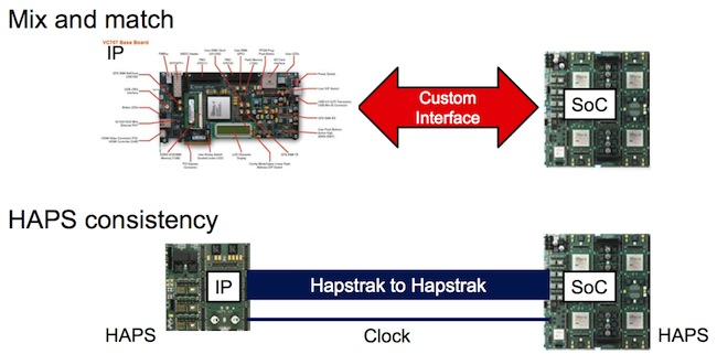 Common interfaces reduce risks in developing custom alternatives and synchronize timing