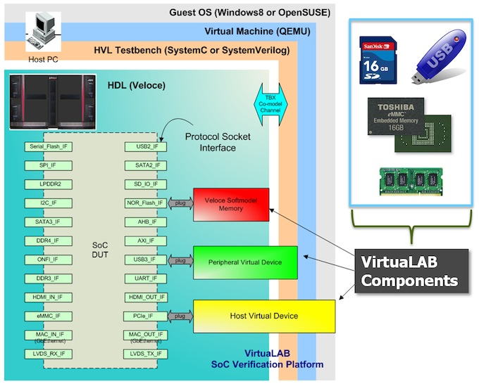 <i>VirtuaLAB components provide models for Flash memories, DDRs, USB, PCIe, Ethernet, SATA, HDMI, and other AV standards</i> (Source: Mentor Graphics)