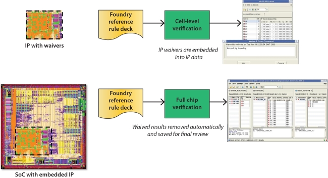Automated waiver processing (Source: Mentor Graphics/TSMC)