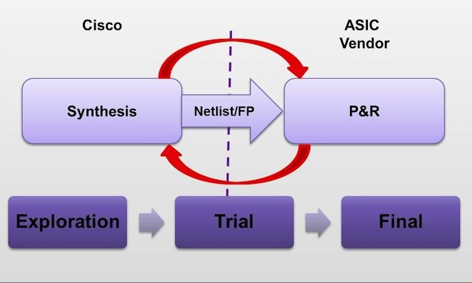 ASIC flow – iterations with ASIC vendors impact product delivery schedule and cost (Source: Synopsys)
