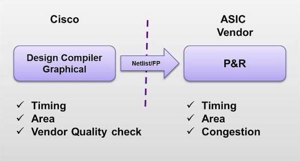 Design Compiler Graphical eliminates iterations with the ASIC vendor  (Source: Synopsys)