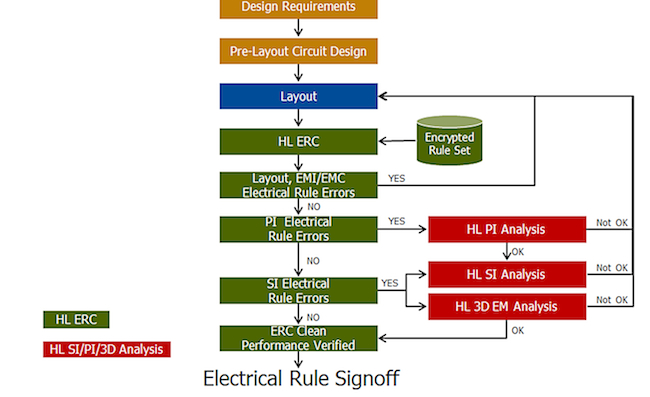 <i>ERC-driven performance verification flow</i> (Source: Mentor Graphics)