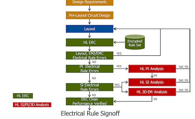 <i>ERC-driven performance verification flow</i> (Source: Mentor Graphics)
