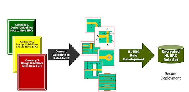 <i>Secure deployment of electrical rule sets</i> (Source: Mentor Graphics)