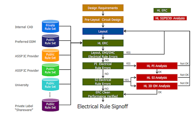 <i>Pervasive HyperLynx ERC rule sets</i> (Source: Mentor Graphics)