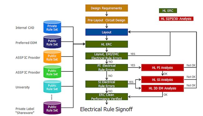 <i>Pervasive HyperLynx ERC rule sets</i> (Source: Mentor Graphics)