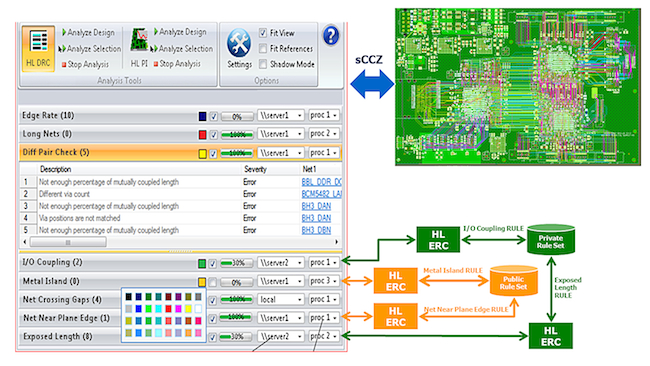 Multi-user, multi-rule, multi-engine concurrent HyperLynx ERC (Source: Mentor Graphics)