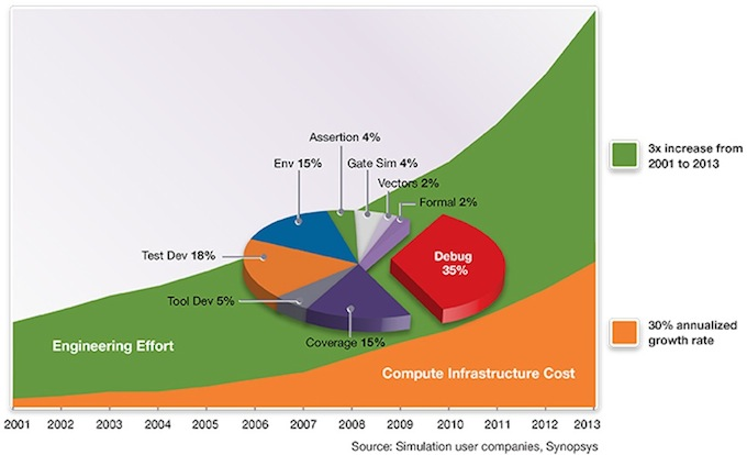 The growing cost of verification (Source: Synopsys)