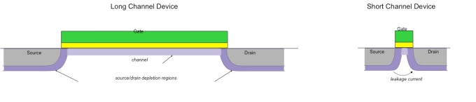 A short-channel device's channel length is  comparable to the depletion widths associated with the drain and source, so edge effects cannot be neglected