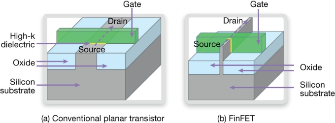 A finFET's wrap-around gate is more effective in switching the transistor off, thereby reducing leakage current (Source: Synopsys)