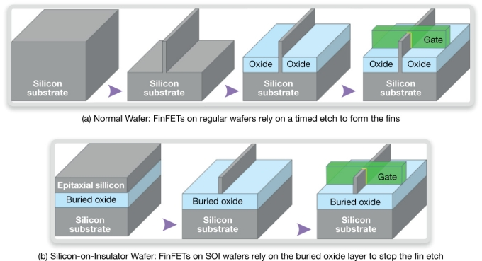FinFETs can be made on bulk silicon or on SOI wafers (Source: Synopsys)