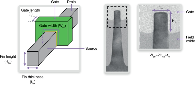 The electrical dimensions of a finFET, showing the effective gate width W = 2 * H + t (Source: Synopsys)