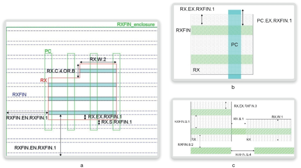 Physical verification of finFET and FD-SOI devices