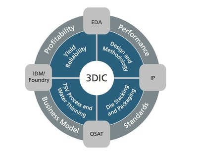 Effective 3D-IC design requires collaboration