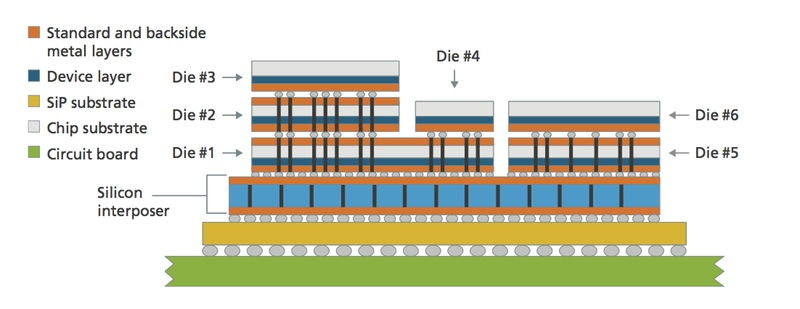 Eight Requirements For Successful 3d Ic Design
