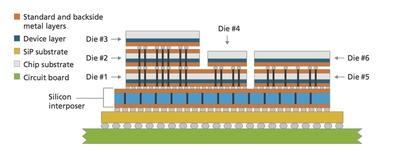 3D integration can support complex stacking arrangements