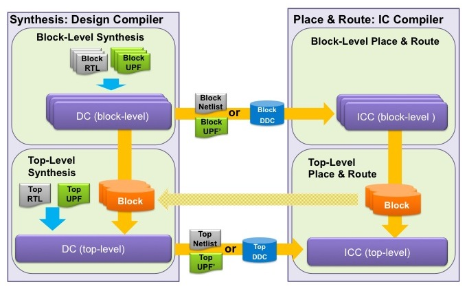 <i>A hierarchical UPF implementation flow</i> (Source: Synopsys)