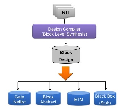 Four ways in which Design Compiler can output a design (Source: Synopsys)