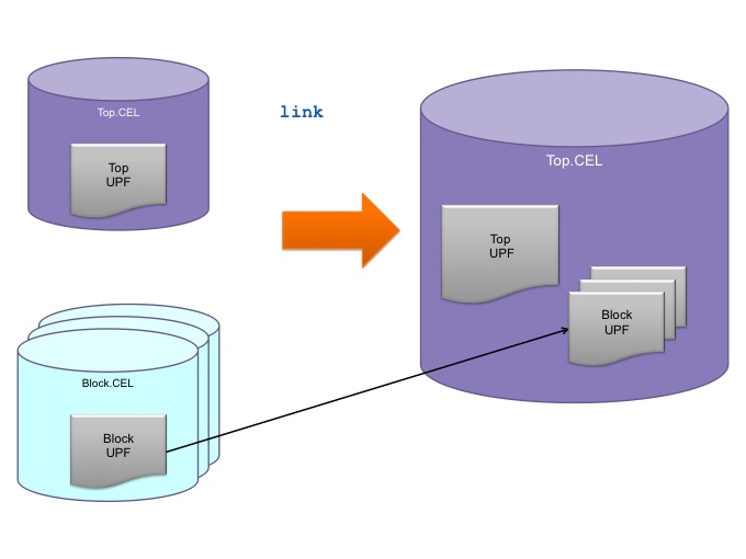 The link command ensures that UPF intent is carried forward during block integration (Source: Synopsys)