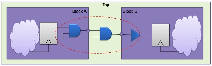<i>An ETM includes enough detail to enable interfaces to be optimized </i>(Source: Synopsys)