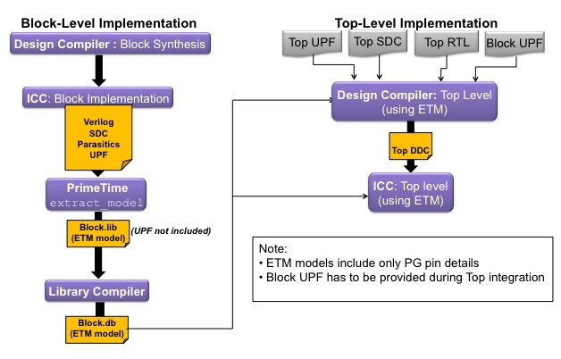 <i>A hierarchical design flow using ETMs</i> (Source: Synopsys)