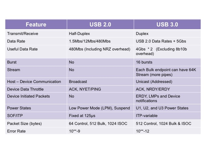 USB 3.0 vs its predecessor, USB 2.0 (Source: Synopsys)