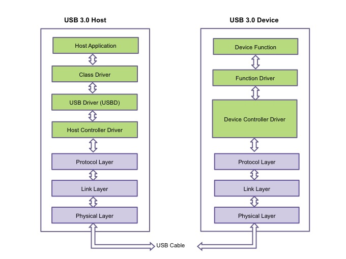 The USB 3.0 Host and Device Stacks (Source: Synopsys)