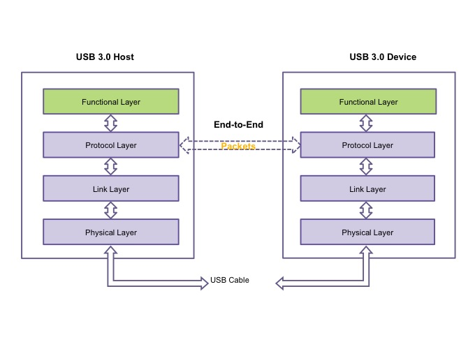 The protocol layer of USB 3.0 manages the end-to-end flow of packets (Source: Synopsys)