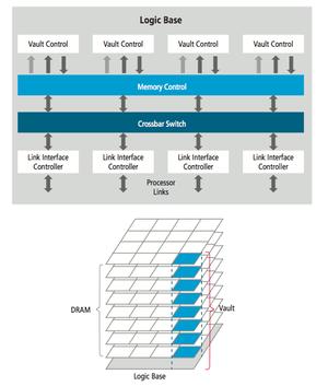 HMC architecture