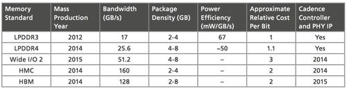 Memory interface technology comparison chart