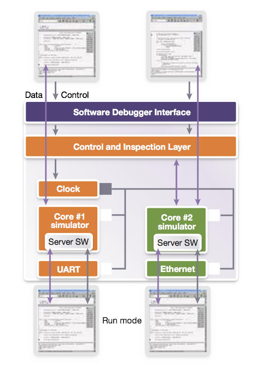 Synchronous operation of multiple debuggers enabled by the VP debug server (Source: Synopsys)