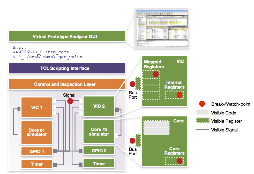 Virtual prototype control and visibility (Source: Synopsys)