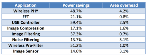 High-level synthesis power savings on real designs (Source: Forte Design Systems)