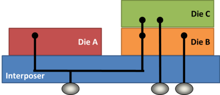 Shared power supplies between dies A, B, and C