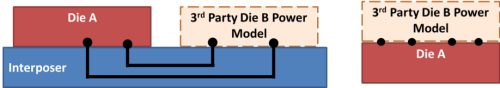 2.5D or 3D PGA using a third-party die power model