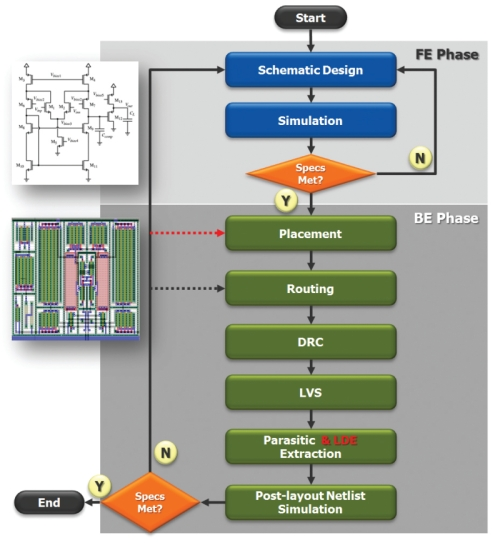 The typical custom IC design flow