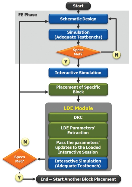 On-the-fly simulation for the detection of layout-dependent effects