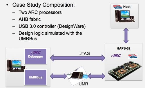Figure 1. Case study design overview (Source: Synopsys)