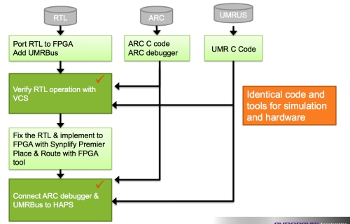 Figure 2. Design flow to modify and test FPGA-based prototype (Source: Synopsys)