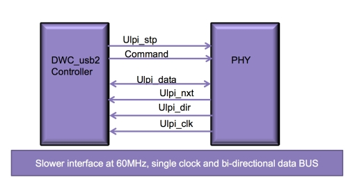 Figure 4. USB 2.0 ULPI interface
