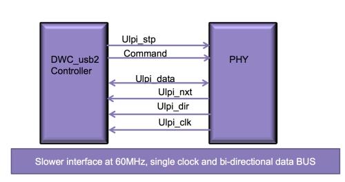 Figure 4. USB 2.0 ULPI interface