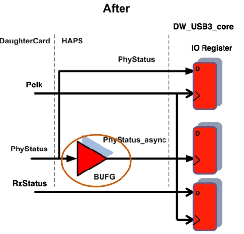 Figure 6. PHY challenges - after (Source: Synopsys)