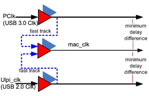 Figure 7. Addressing clocking challenges (Source: Synopsys)