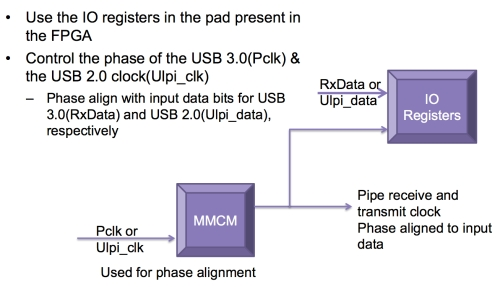 Figure 8. Meeting setup/hold time (Source: Synopsys)