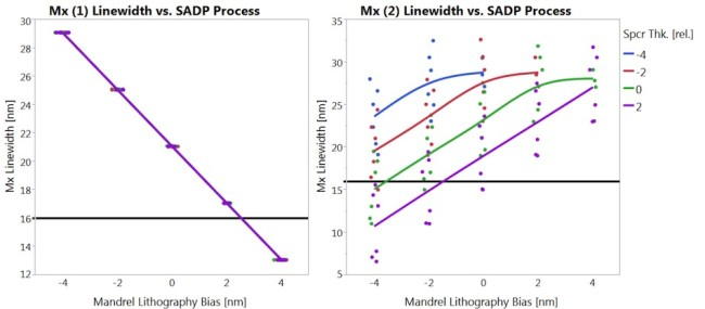 This chart shows the linewidth of two adjacent Mx lines, and their sensitivity to SADP processes. Since one line is patterned by the mandrel, its linewidth is dictated by the lithography process. The adjacent line is subject to many more process parameters, giving adjacent lines very different sensitivities to the same process variations. The horizontal line at 16nm represents a hypothetical electrical limit with resistance ~20% above nominal.