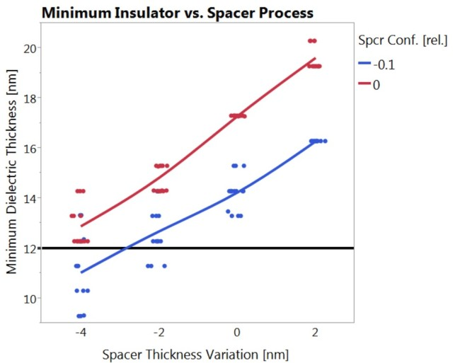 This chart shows the minimum dielectric thickness between Mx lines, and the sensitivity to the spacer deposition thickness and con formality. The horizontal line is at 12nm, which would support 1.2V maximum voltage at a 1.0 MV/cm breakdown field.  This data shows failure when the spacer is ~3nm too thin and 10% less conformal than target, even if all other processes are perfect.