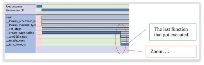 Context and function trace (Source: Synopsys)
