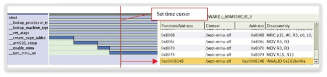 Function and instruction trace (Source: Synopsys)