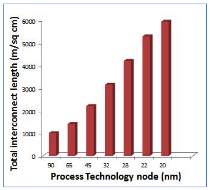 <i>Total interconnect length has been doubling from 65nm to 32nm to 20nm</i> (Source: ITRS)