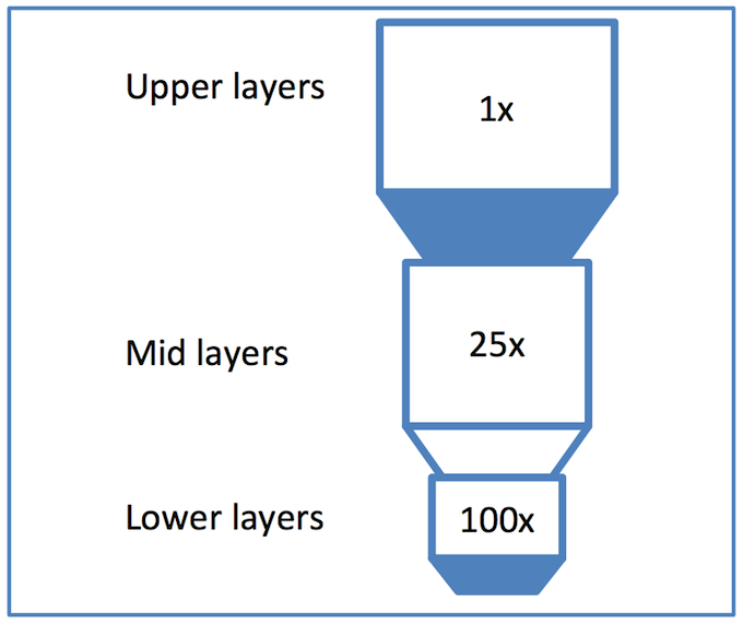 <i>Metal stack with large resistance variation between layers</i> (Source: Synopsys)